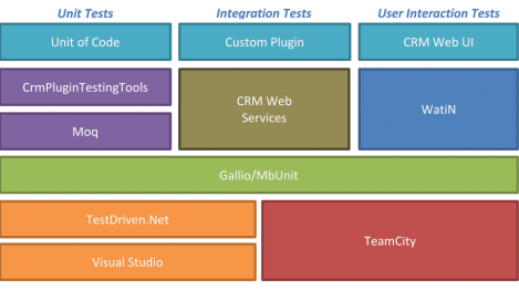 CRM Product Testing